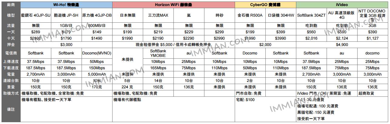 日本長時間旅遊 Wi-Fi 機比較懶人包:Wi-Ho、Horizon、CyberGo、iVideo